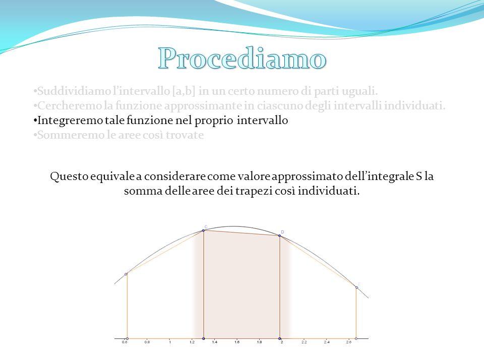 Procediamo Suddividiamo l'intervallo [a,b] in un certo numero di parti uguali.